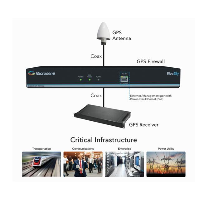 211208-Microsemi | BlueSky GPS Firewall-Fotech Fiber Optik Teknolojik Hizmetler San. ve Tic. Ltd. Şti.