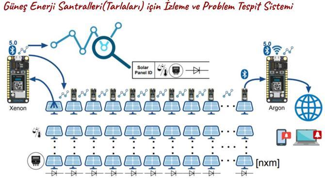 220790-Güneş Enerjisi İzleme Sistemi-KOD Bilgi Sistemleri ve Yazılım San. Tic. Ltd. Şti.