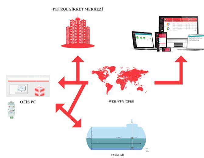 211693-Tank Automation-YSE Otomasyon Elektrik Elektronik Petrol Urunleri San. ve Tic. Ltd. Sti.