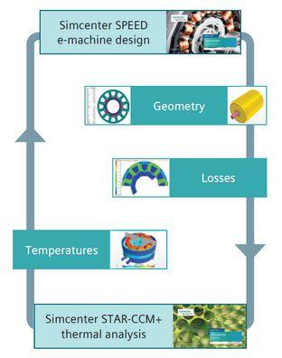 224033-Simcenter SPEED-MDS Motor Tasarım Teknolojileri ve Yazılım Çözümleri San. ve Tic. Ltd. Şti.