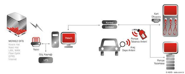 30944-Filo ve Bireysel Akaryakıt Sarfiyat Yönetim Sistemleri-Asis Otomasyon ve Akaryakıt Sistemleri A.Ş.