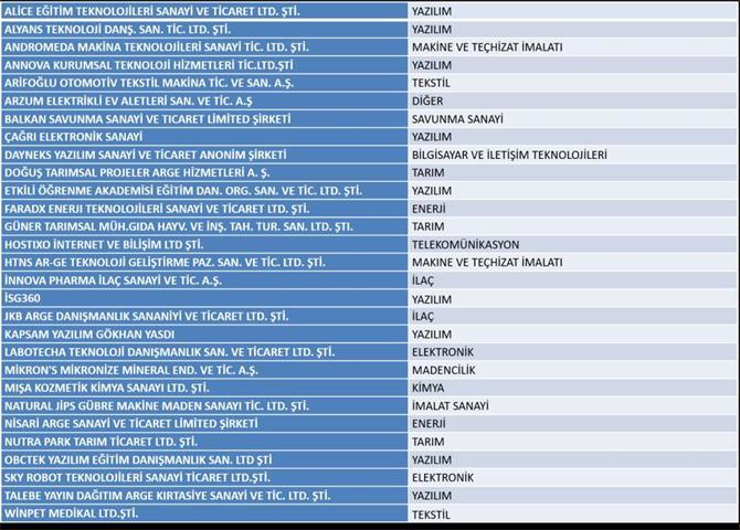 232657-Niğde Technopark Inc. Company List-Nigde Omer Halisdemir Universiesi Teknoloji Gelistirme Bolgesi