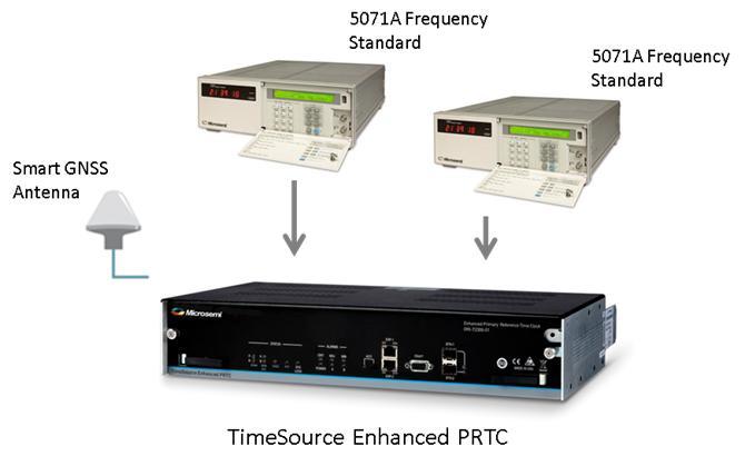 211000-Microsemi | TimeSource Enhanced PRTC (ePRTC)-Fotech Fiber Optik Teknolojik Hizmetler San. ve Tic. Ltd. Şti.