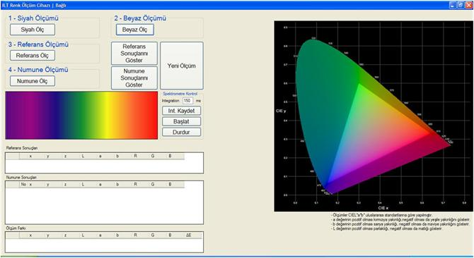 59943-Renk Ölçüm Cihazı-Beam Lazer ve Optik Teknik Arge Dan. San. Tic. Ltd. Şti.