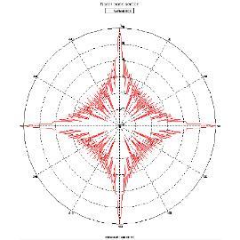 49781-Radar Kesit Alanı Analiz , İyileştirme ve Ölçümleri-Turmar Mühendislik Yönetim Taahhüt ve Gemi Sanayi Tic. A.Ş