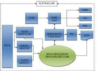 220719-Teknik Dokümantasyon Yazılımı-Viya Lojistik Mühendislik ve Bilişim Teknolojileri