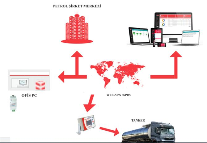 211691-Tanker Automation-YSE Otomasyon Elektrik Elektronik Petrol Urunleri San. ve Tic. Ltd. Sti.