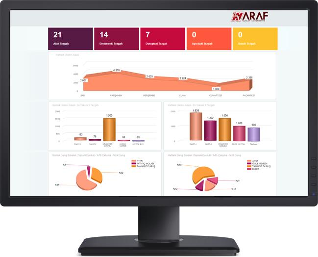205322-Production Management System-Araf Yazilim ve Otomasyon San. ve Tic. Ltd. Sti.