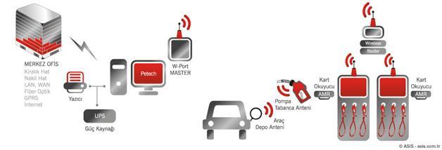 30943-Petech Kablosuz Pompa Otomasyonu-Asis Otomasyon ve Akaryakıt Sistemleri A.Ş.