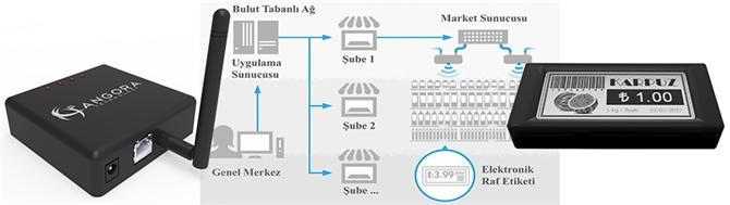 232434-Electronic Shelf Label System-Kocaeli University Technology Park Co. Inc.