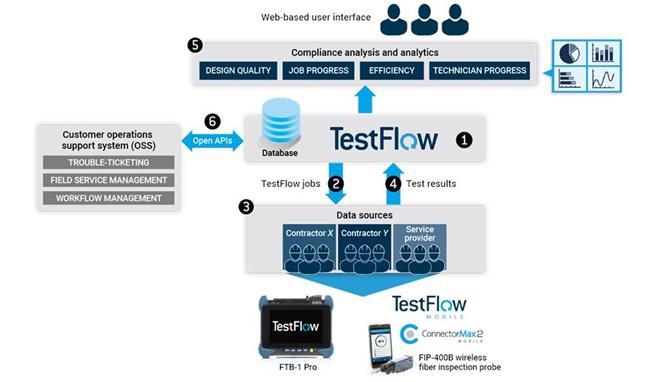 198696-EXFO   TestFlow - field test automation and analytics solution-Fotech Fiber Optik Teknolojik Hizmetler San. ve Tic. Ltd. Şti.