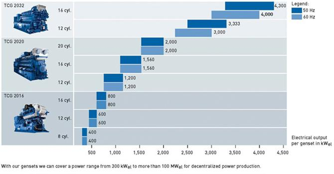 205074-1200 kWe Biogas Engine-Iltekno Ileri Teknoloji Muhendislik ve Ticaret A.S.